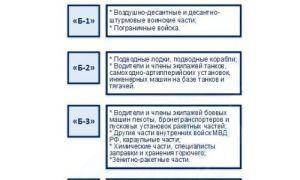 Что означает категория Б4?